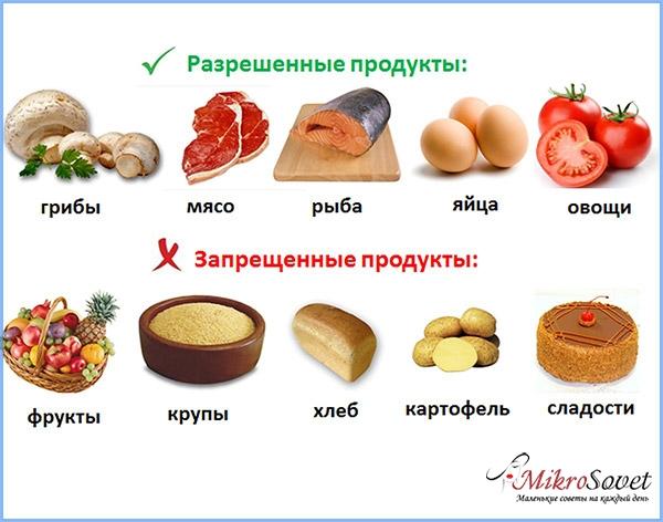 Кремлевская диета разрешенные и запрещенные продукты