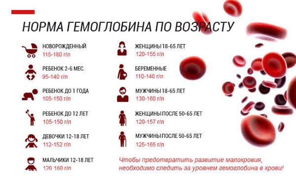 Норма-гемоглобина-по-возрасту