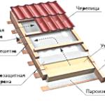Как правильно делать крышу