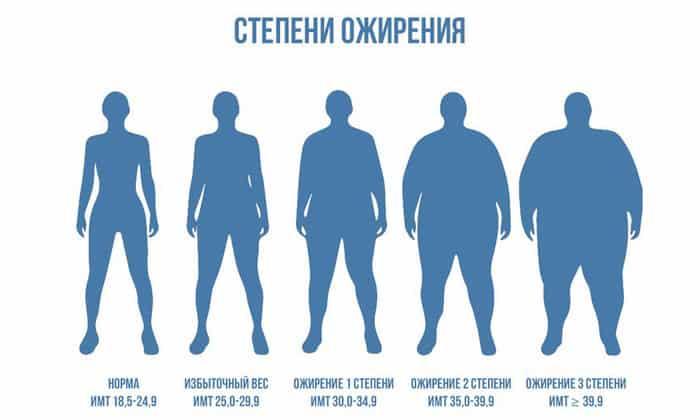 Препарат рекомендован к использованию при ожирении