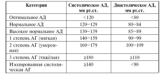 таблица значений артериального давления