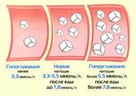 Показатели уровня глюкозы