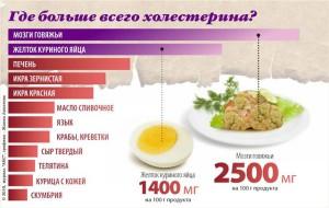 холестерин как снизить народными средствами