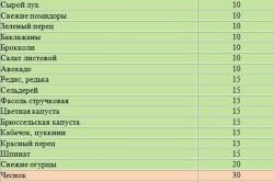 Гликемический индекс свежих овощей