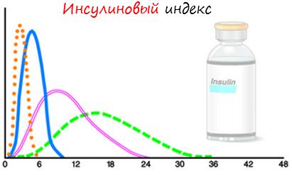 Инсулиновый индекс лого