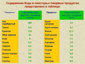 Содержание йода в продуктах