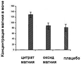 Высокая биодоступность цитрата магния в сравнении с оксидом магния. Оксид магния почти не усваивается = плацебо.