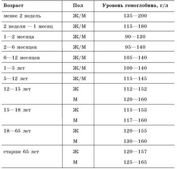 Уровень гемоглобина_таблица
