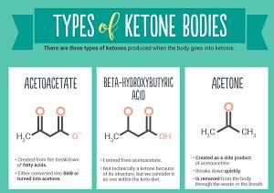 Кетоновых тел в моче быть не должно, иначе это говорит о проблеме