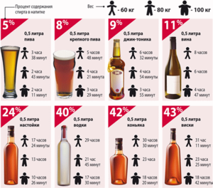 Таблица вывода алкоголя из мочи