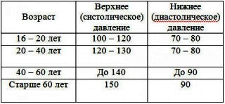 Показатели давления в зависимости от возраста