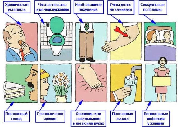Признаки и симптоматика сахарного диабета