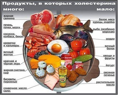 Холестерин таблица