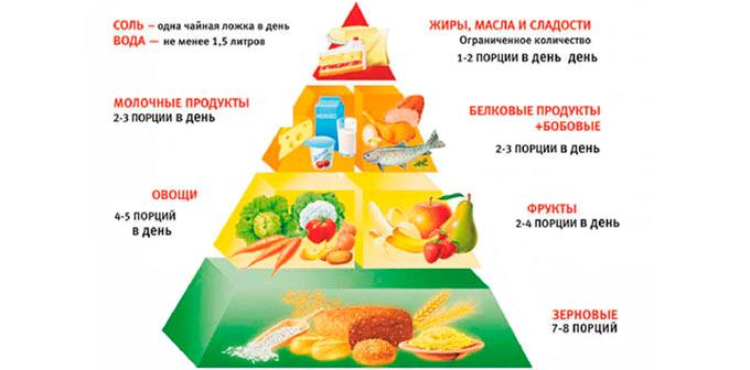продукты при гипертонической диете
