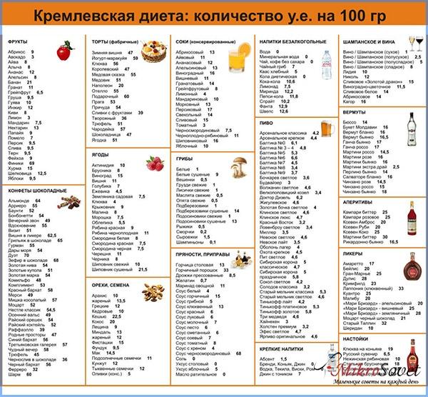 Кремлевская диета полная таблица