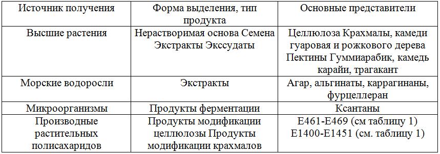 Таблица 5 - Классификация пищевых добавок полисахарндной природы в зависимости от источников получения