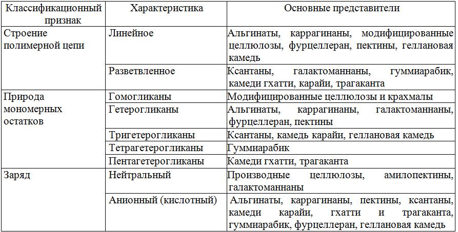 Таблица 6 - Классификация пищевых добавок полисахаридной природы в зависимости от структуры