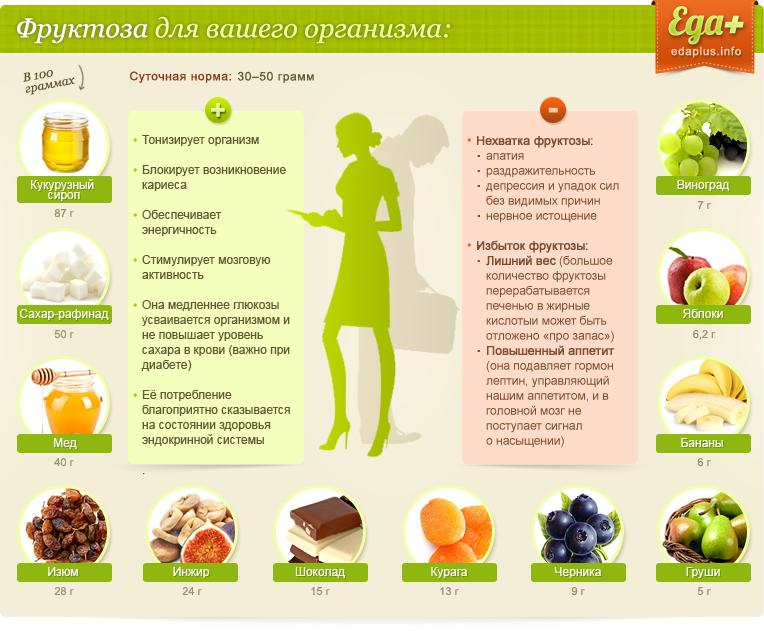Что сладкое можно есть на диете – какие можно есть полезные при похудении и самые низкокалорийные продукты, рецепты, чем заменить