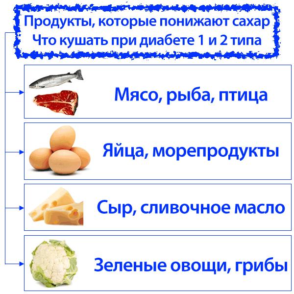 Продукты-который-понижают-сахар
