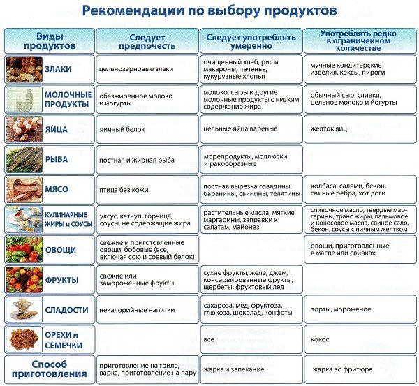 Диета при повышенном холестерине у женщин: меню на неделю