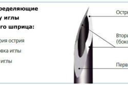 Факторы, определяющие остроту иглы инсулинового шприца-ручки