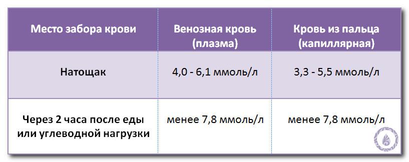 Показания глюкометра: норма, таблица измерения сахара в крови