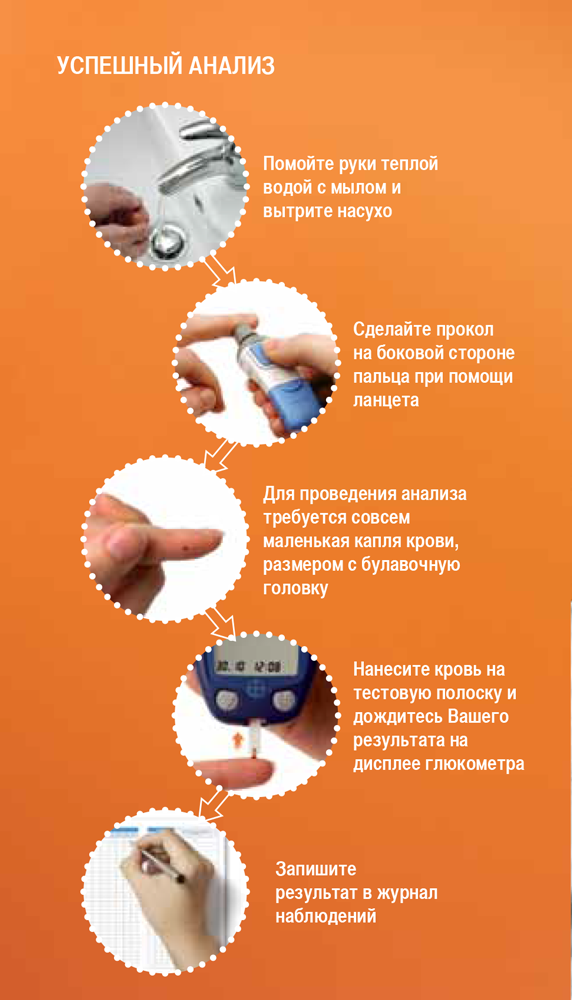 схема использования глюкометра в домашних условиях