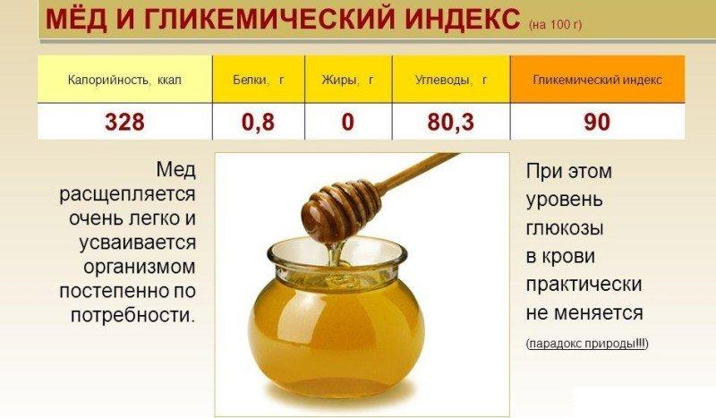 Фото таблицы ГИ меда