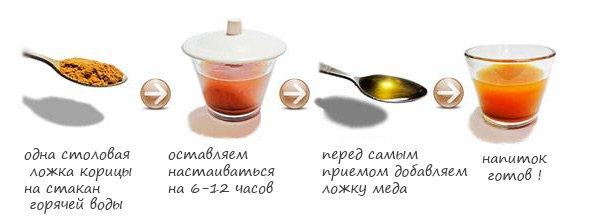 Схема напитка для похудения