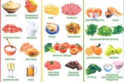 Пищевой светофор при диабете
