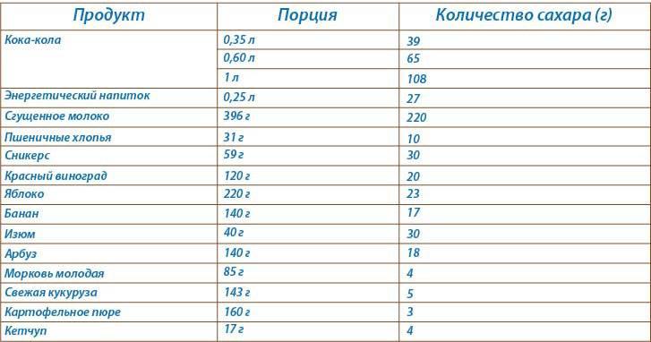Количество глюкозы