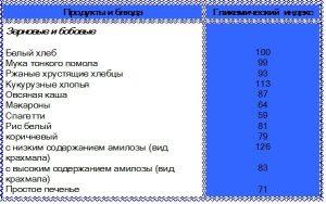 Гликемический индекс зерновых и бобовых